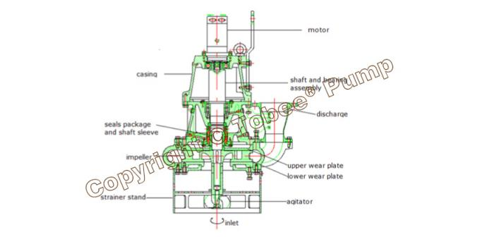 Hydroman™(A Tobee Brand) Hydraulic Excavator Submersible Slurry Pump for Dredging